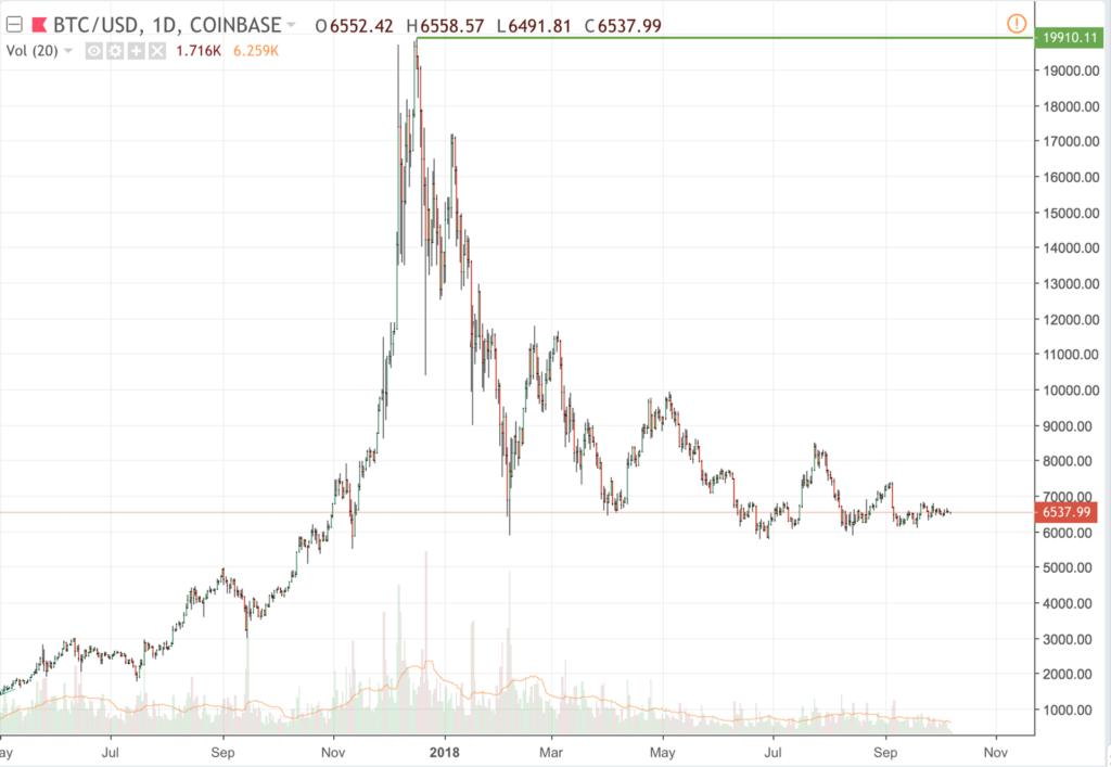 Volatilidad de Bitcoin